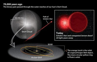 cosmic billiards as star passes through Oort cloud